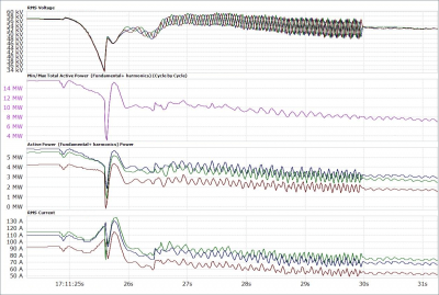1 cycle resolution chart of voltage current and power during a 6 second voltage dip