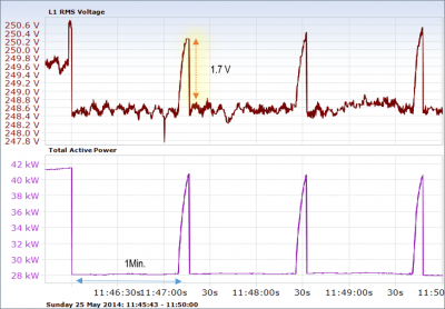 The effect of voltage changes on a photovoltaic inverter