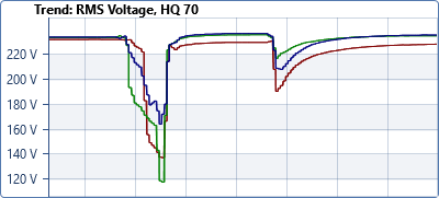 3 phases voltage sag trend chart