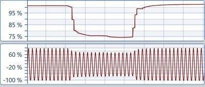 Tensión RMS 1/2 ciclo y gráfica de forma de onda durante un dip de tensión
